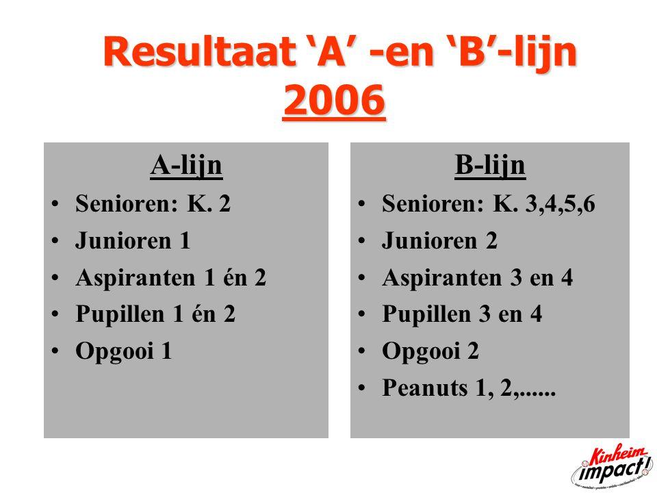 Resultaat 'A' -en 'B'-lijn 2006 Resultaat 'A' -en 'B'-lijn 2006 A-lijn Senioren: K.