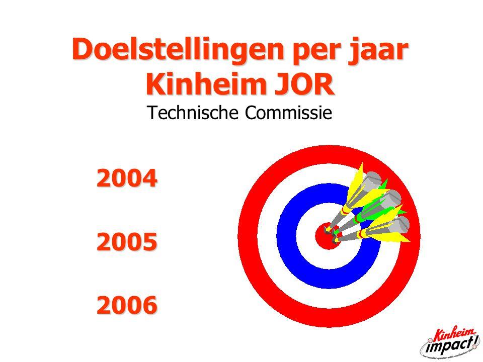 Doelstellingen per jaar Kinheim JOR Doelstellingen per jaar Kinheim JOR Technische Commissie 200420052006