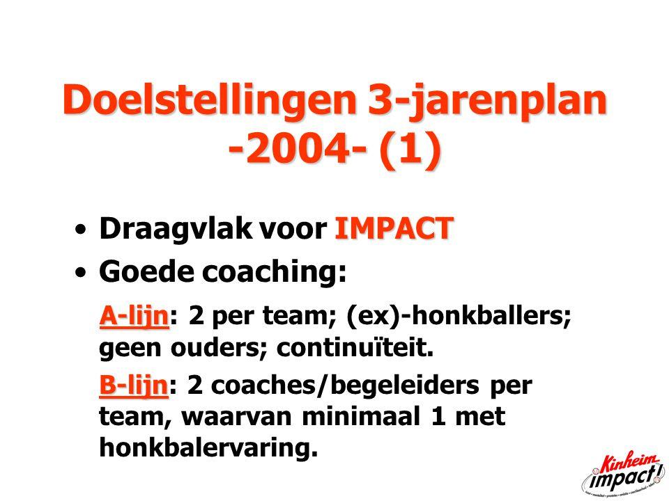 Doelstellingen 3-jarenplan -2004- (1) Doelstellingen 3-jarenplan -2004- (1) IMPACTDraagvlak voor IMPACT Goede coaching: A-lijn A-lijn: 2 per team; (ex)-honkballers; geen ouders; continuïteit.