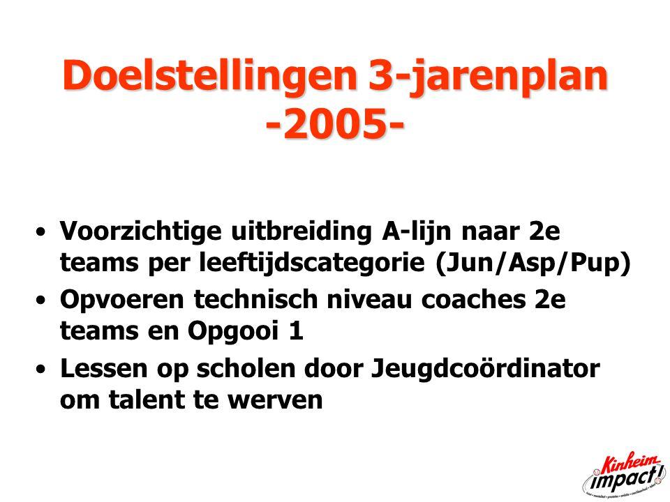 Doelstellingen 3-jarenplan -2005- Doelstellingen 3-jarenplan -2005- Voorzichtige uitbreiding A-lijn naar 2e teams per leeftijdscategorie (Jun/Asp/Pup) Opvoeren technisch niveau coaches 2e teams en Opgooi 1 Lessen op scholen door Jeugdcoördinator om talent te werven