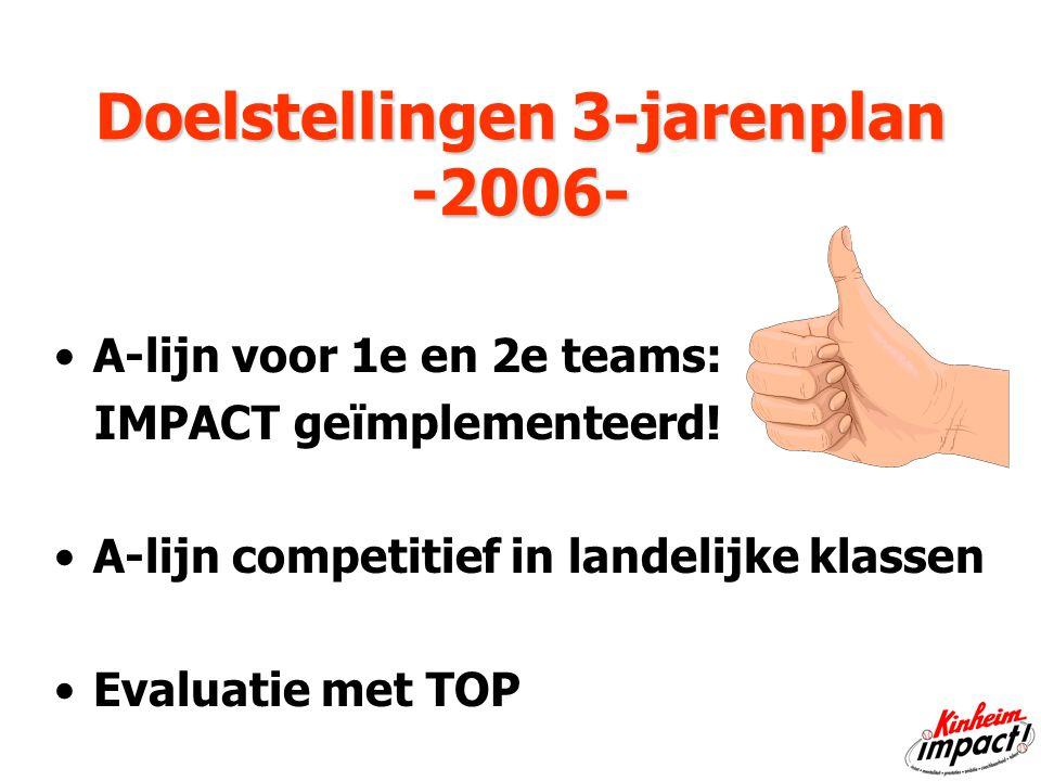 Doelstellingen 3-jarenplan -2006- Doelstellingen 3-jarenplan -2006- A-lijn voor 1e en 2e teams: IMPACT geïmplementeerd.