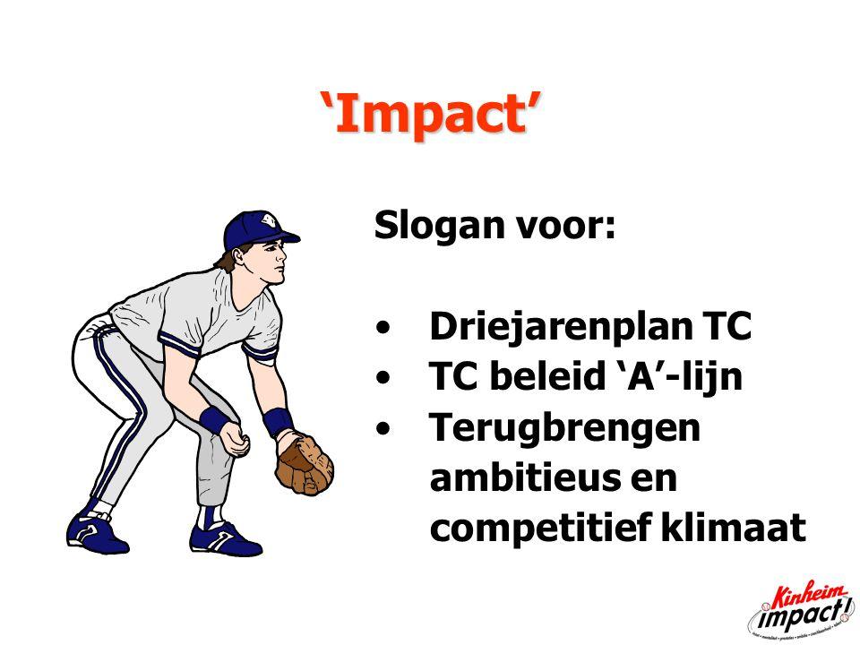 Wat te doen met IMPACT impactSpelers bewust maken dat ze indruk ('impact') op coaches moeten maken Selectiecriteria voor uitruil tussen A/B-lijn Criteria voor coaches bij maken opstelling Meetbaar hulpmiddel t.b.v.