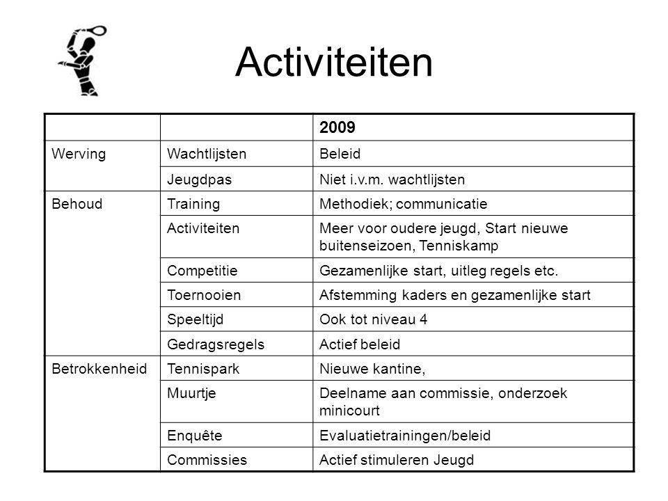 Activiteiten 2009 WervingWachtlijstenBeleid JeugdpasNiet i.v.m. wachtlijsten BehoudTrainingMethodiek; communicatie ActiviteitenMeer voor oudere jeugd,