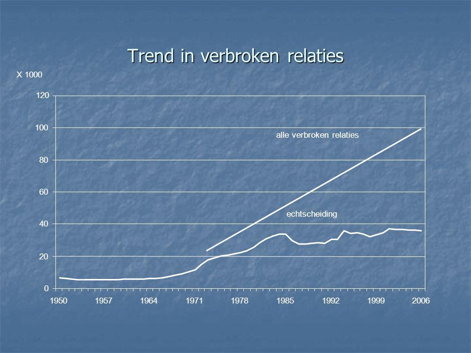Trend in verbroken relaties 0 20 40 60 80 100 X 1000 120 195019571964197119781985199219992006 echtscheiding alle verbroken relaties