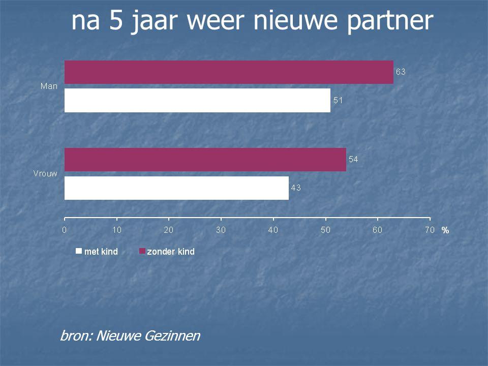 bron: Nieuwe Gezinnen na 5 jaar weer nieuwe partner