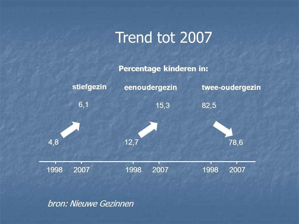 1998 2007 1998 2007 1998 2007 4,812,7 78,6 stiefgezin 6,1 eenoudergezin 15,3 twee-oudergezin 82,5 bron: Nieuwe Gezinnen Trend tot 2007 Percentage kinderen in: