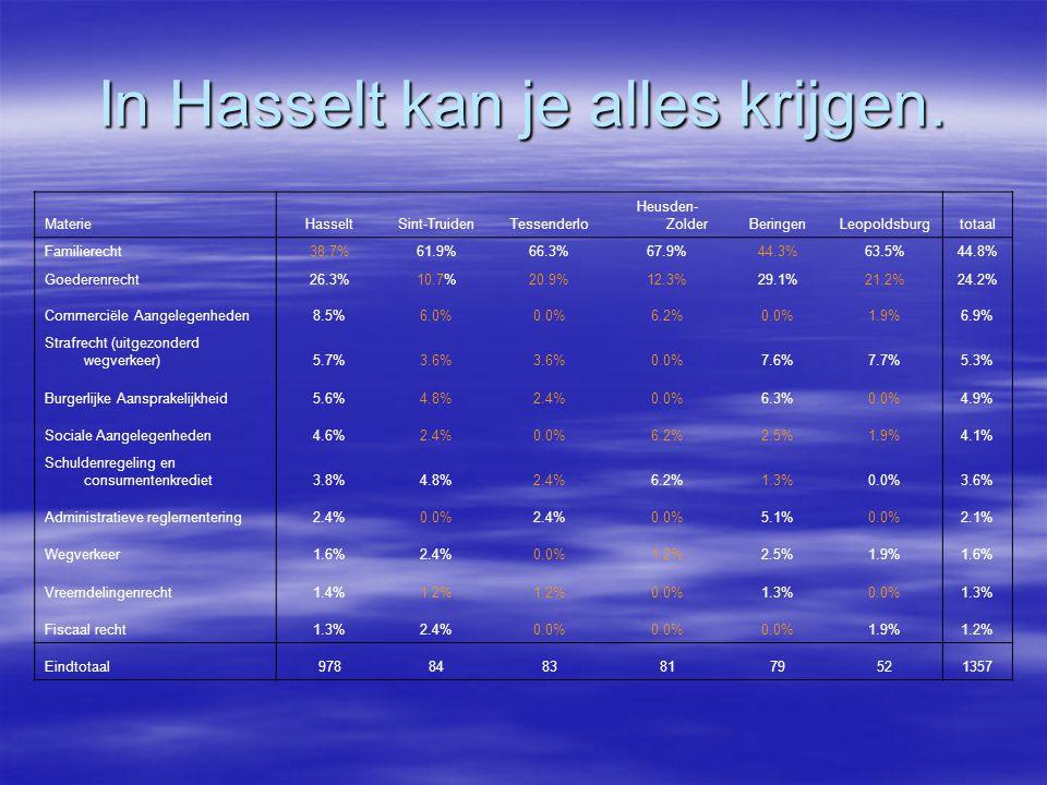 In Hasselt kan je alles krijgen. MaterieHasseltSint-TruidenTessenderlo Heusden- ZolderBeringenLeopoldsburgtotaal Familierecht38.7%61.9%66.3%67.9%44.3%