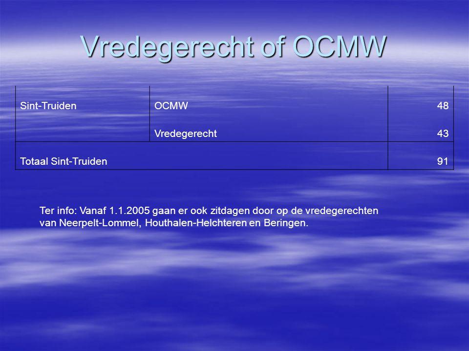 Vredegerecht of OCMW Sint-TruidenOCMW48 Vredegerecht43 Totaal Sint-Truiden 91 Ter info: Vanaf 1.1.2005 gaan er ook zitdagen door op de vredegerechten van Neerpelt-Lommel, Houthalen-Helchteren en Beringen.