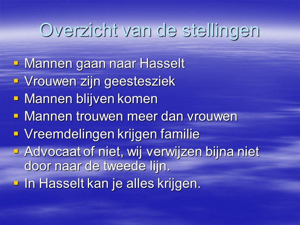 Overzicht van de stellingen  Mannen gaan naar Hasselt  Vrouwen zijn geestesziek  Mannen blijven komen  Mannen trouwen meer dan vrouwen  Vreemdelingen krijgen familie  Advocaat of niet, wij verwijzen bijna niet door naar de tweede lijn.