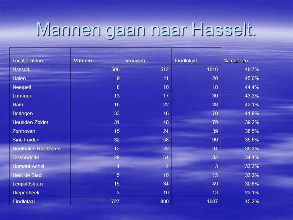 Mannen gaan naar Hasselt. Locatie zitdagMannenVrouwenEindtotaal % mannen Hasselt506512101849.7% Halen9112045.0% Neerpelt8101844.4% Lummen13173043.3% H