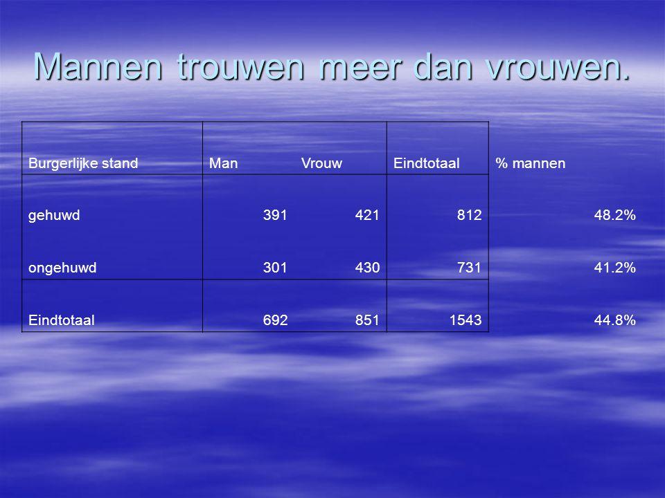 Mannen trouwen meer dan vrouwen. Burgerlijke standManVrouwEindtotaal% mannen gehuwd39142181248.2% ongehuwd30143073141.2% Eindtotaal692851154344.8%
