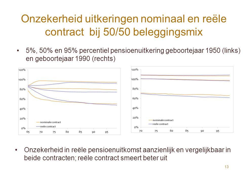 Onzekerheid uitkeringen nominaal en reële contract bij 50/50 beleggingsmix 13 Onzekerheid in reële pensioenuitkomst aanzienlijk en vergelijkbaar in be