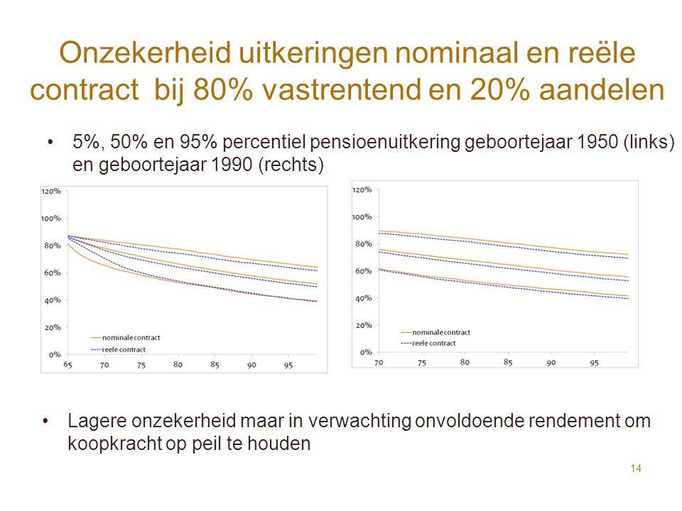 Onzekerheid uitkeringen nominaal en reële contract bij 80% vastrentend en 20% aandelen 14 Lagere onzekerheid maar in verwachting onvoldoende rendement