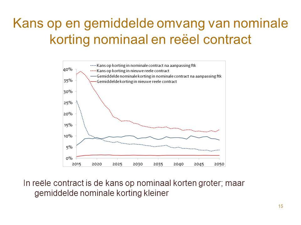 Kans op en gemiddelde omvang van nominale korting nominaal en reëel contract In reële contract is de kans op nominaal korten groter; maar gemiddelde n