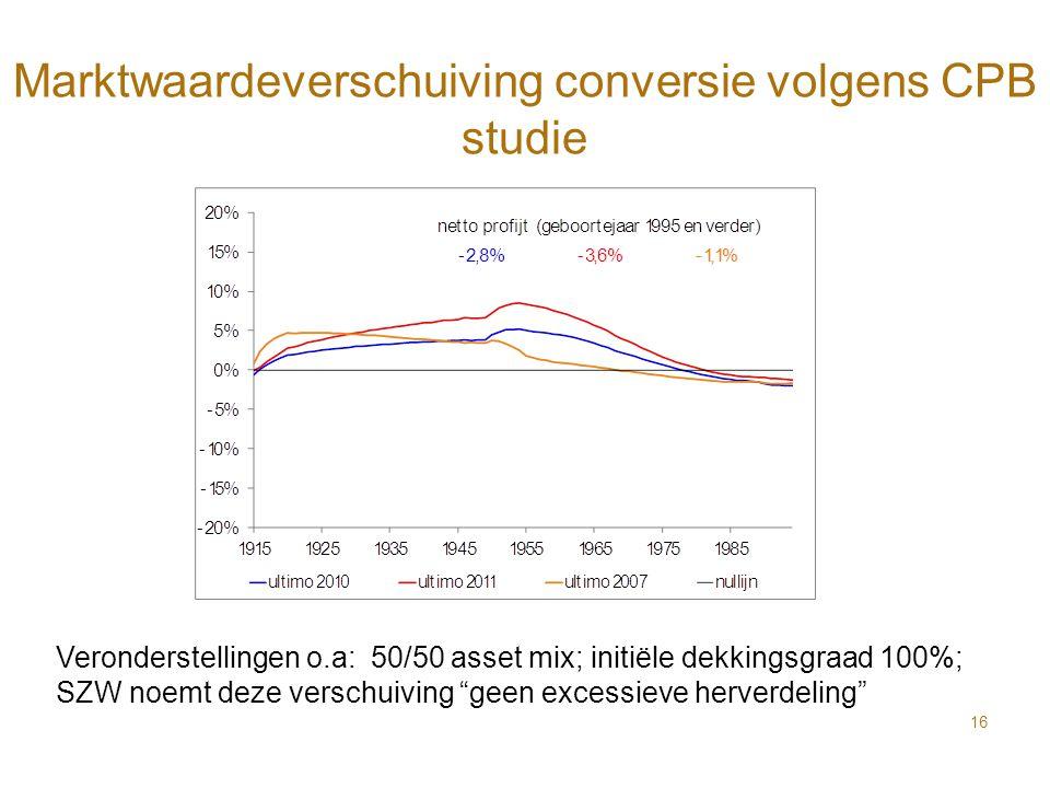 Marktwaardeverschuiving conversie volgens CPB studie 16 Veronderstellingen o.a: 50/50 asset mix; initiële dekkingsgraad 100%; SZW noemt deze verschuiv