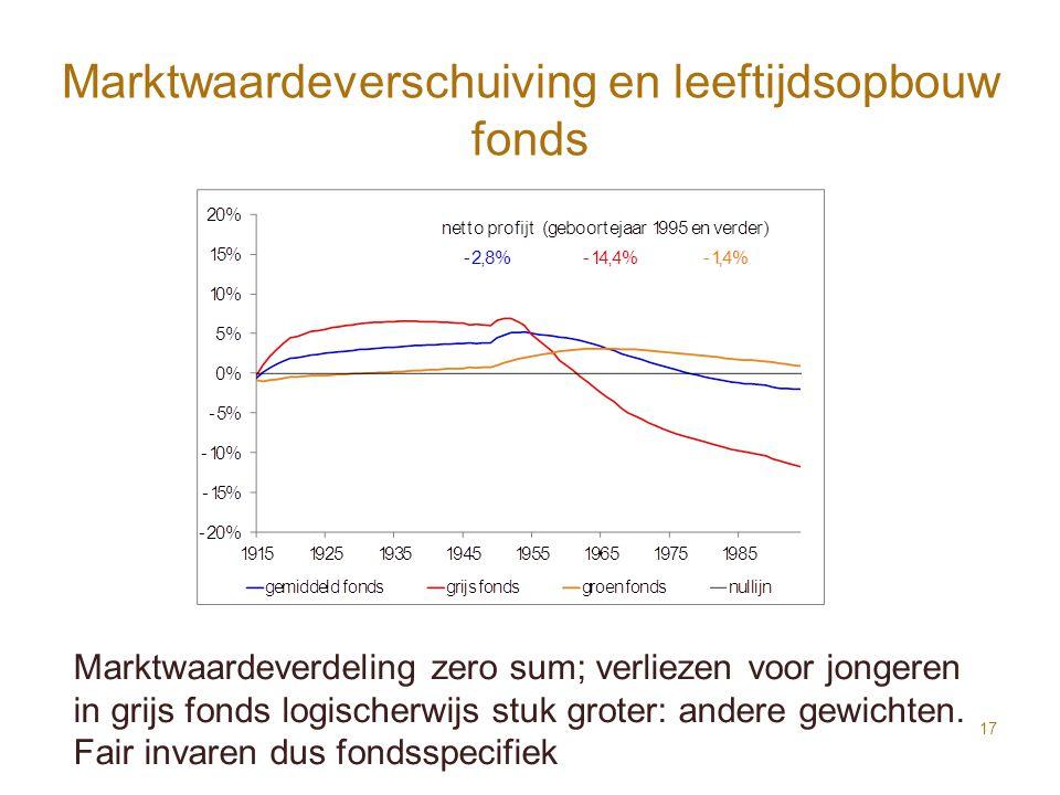Marktwaardeverschuiving en leeftijdsopbouw fonds 17 Marktwaardeverdeling zero sum; verliezen voor jongeren in grijs fonds logischerwijs stuk groter: a