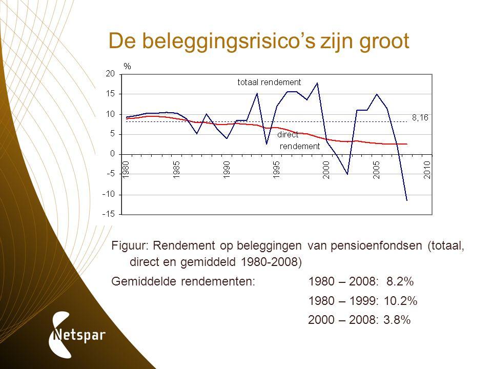De beleggingsrisico's zijn groot Figuur: Rendement op beleggingen van pensioenfondsen (totaal, direct en gemiddeld 1980-2008) Gemiddelde rendementen:1