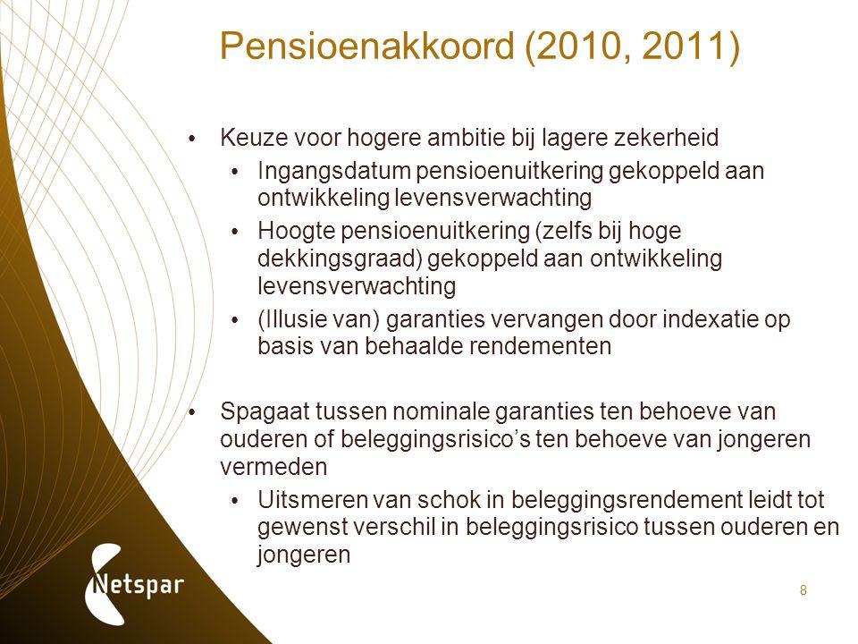 8 Pensioenakkoord (2010, 2011) Keuze voor hogere ambitie bij lagere zekerheid Ingangsdatum pensioenuitkering gekoppeld aan ontwikkeling levensverwacht