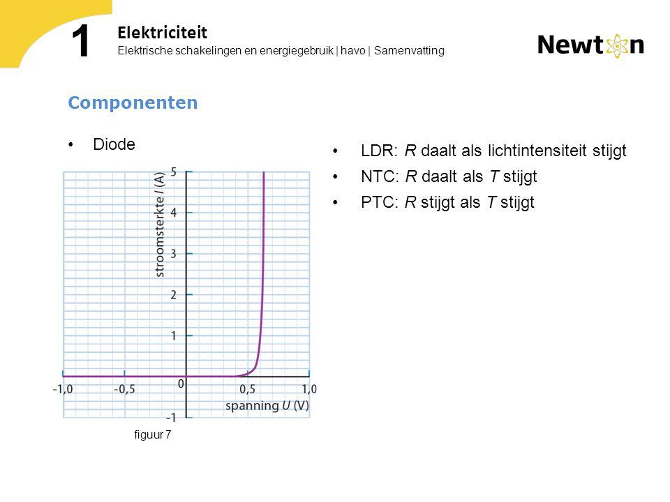 Elektrische schakelingen en energiegebruik | havo | Samenvatting 1 Elektriciteit Componenten Diode LDR: R daalt als lichtintensiteit stijgt NTC: R daa