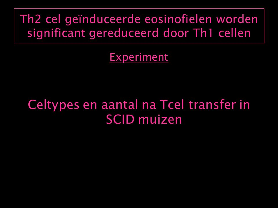Th2 cel geïnduceerde eosinofielen worden significant gereduceerd door Th1 cellen Experiment Celtypes en aantal na Tcel transfer in SCID muizen