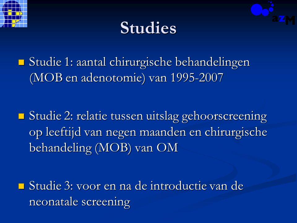 Studies Studie 1: aantal chirurgische behandelingen (MOB en adenotomie) van 1995-2007 Studie 1: aantal chirurgische behandelingen (MOB en adenotomie) van 1995-2007 Studie 2: relatie tussen uitslag gehoorscreening op leeftijd van negen maanden en chirurgische behandeling (MOB) van OM Studie 2: relatie tussen uitslag gehoorscreening op leeftijd van negen maanden en chirurgische behandeling (MOB) van OM Studie 3: voor en na de introductie van de neonatale screening Studie 3: voor en na de introductie van de neonatale screening