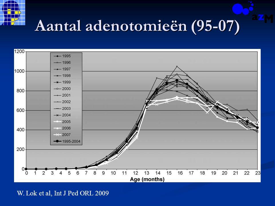 Aantal adenotomieën (95-07) W. Lok et al, Int J Ped ORL 2009