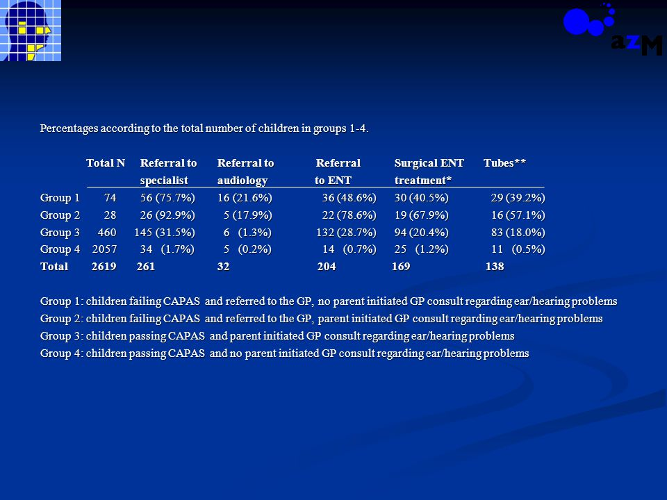 Percentages according to the total number of children in groups 1-4. Total N Referral toReferral to Referral Surgical ENT Tubes** Total N Referral toR