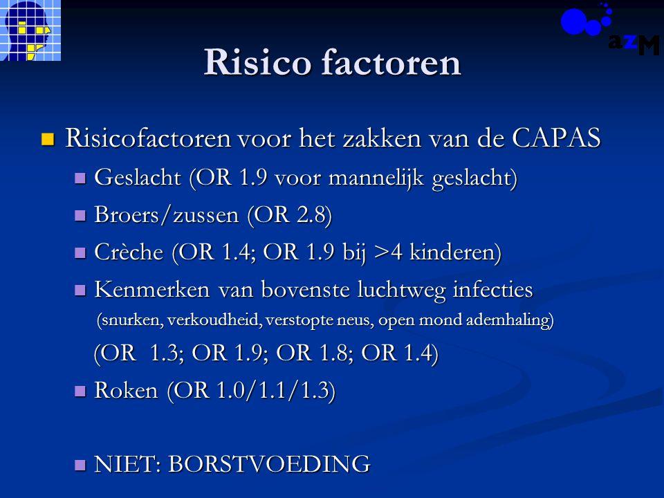 Risico factoren Risicofactoren voor het zakken van de CAPAS Risicofactoren voor het zakken van de CAPAS Geslacht (OR 1.9 voor mannelijk geslacht) Geslacht (OR 1.9 voor mannelijk geslacht) Broers/zussen (OR 2.8) Broers/zussen (OR 2.8) Crèche (OR 1.4; OR 1.9 bij >4 kinderen) Crèche (OR 1.4; OR 1.9 bij >4 kinderen) Kenmerken van bovenste luchtweg infecties Kenmerken van bovenste luchtweg infecties (snurken, verkoudheid, verstopte neus, open mond ademhaling) (snurken, verkoudheid, verstopte neus, open mond ademhaling) (OR 1.3; OR 1.9; OR 1.8; OR 1.4) (OR 1.3; OR 1.9; OR 1.8; OR 1.4) Roken (OR 1.0/1.1/1.3) Roken (OR 1.0/1.1/1.3) NIET: BORSTVOEDING NIET: BORSTVOEDING