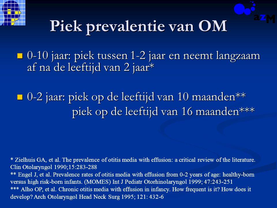 Piek prevalentie van OM 0-10 jaar: piek tussen 1-2 jaar en neemt langzaam af na de leeftijd van 2 jaar* 0-10 jaar: piek tussen 1-2 jaar en neemt langz