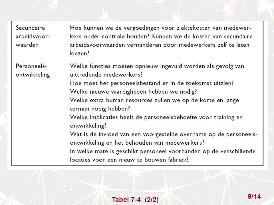 Tabel 7-4 (2/2) 9/14