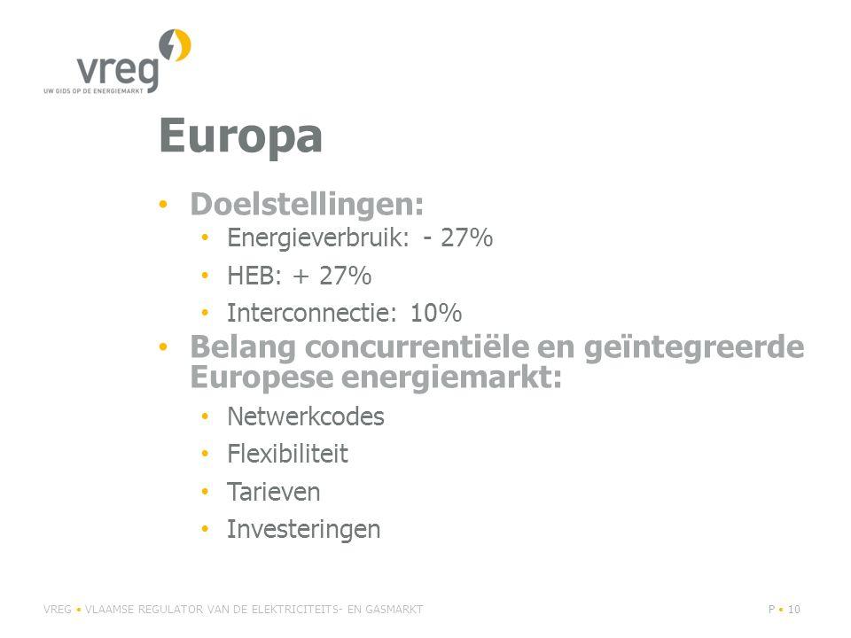 Europa Doelstellingen: Energieverbruik: - 27% HEB: + 27% Interconnectie: 10% Belang concurrentiële en geïntegreerde Europese energiemarkt: Netwerkcodes Flexibiliteit Tarieven Investeringen VREG VLAAMSE REGULATOR VAN DE ELEKTRICITEITS- EN GASMARKTP 10