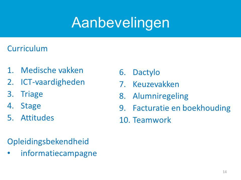 Curriculum 1.Medische vakken 2.ICT-vaardigheden 3.Triage 4.Stage 5.Attitudes Opleidingsbekendheid informatiecampagne 6.Dactylo 7.Keuzevakken 8.Alumniregeling 9.Facturatie en boekhouding 10.Teamwork Aanbevelingen 14