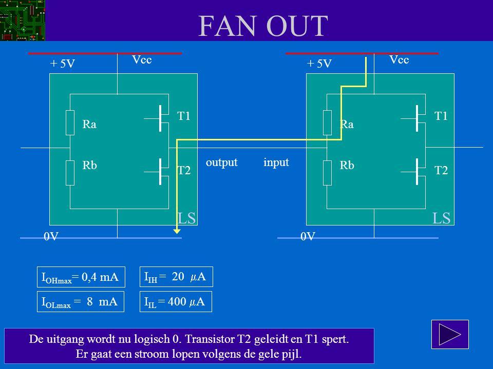 FAN OUT De uitgang wordt nu logisch 0. Transistor T2 geleidt en T1 spert. Er gaat een stroom lopen volgens de gele pijl. Vcc Ra Rb T1 T2 + 5V 0V Vcc R