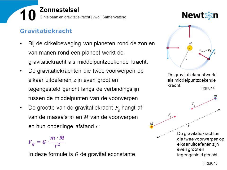 Cirkelbaan en gravitatiekracht | vwo | Samenvatting 10 Zonnestelsel De gravitatiekracht werkt als middelpuntzoekende kracht. Figuur 4 De gravitatiekra