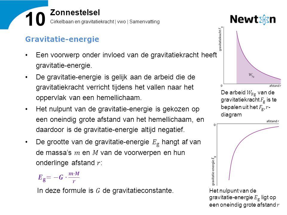 Cirkelbaan en gravitatiekracht | vwo | Samenvatting 10 Zonnestelsel