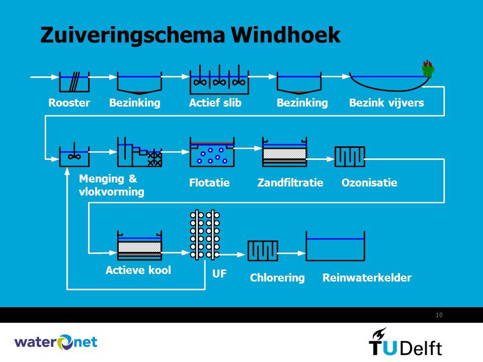 10 Zuiveringschema Windhoek RoosterBezinkingActief slibBezinkingBezink vijvers Menging & vlokvorming FlotatieZandfiltratieOzonisatie Actieve kool UF C