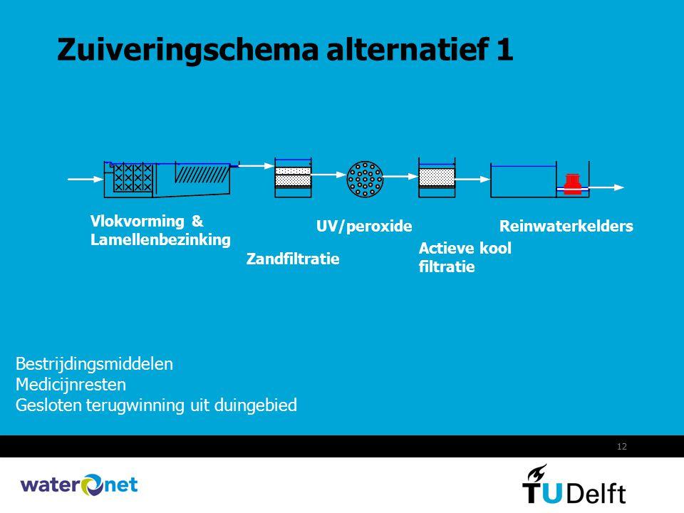12 Zuiveringschema alternatief 1 Bestrijdingsmiddelen Medicijnresten Gesloten terugwinning uit duingebied Vlokvorming & Lamellenbezinking Zandfiltrati