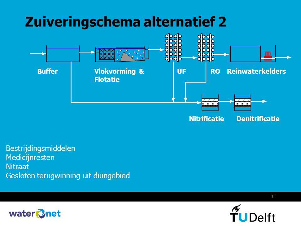 14 Zuiveringschema alternatief 2 Bestrijdingsmiddelen Medicijnresten Nitraat Gesloten terugwinning uit duingebied BufferVlokvorming & Flotatie UFRORei
