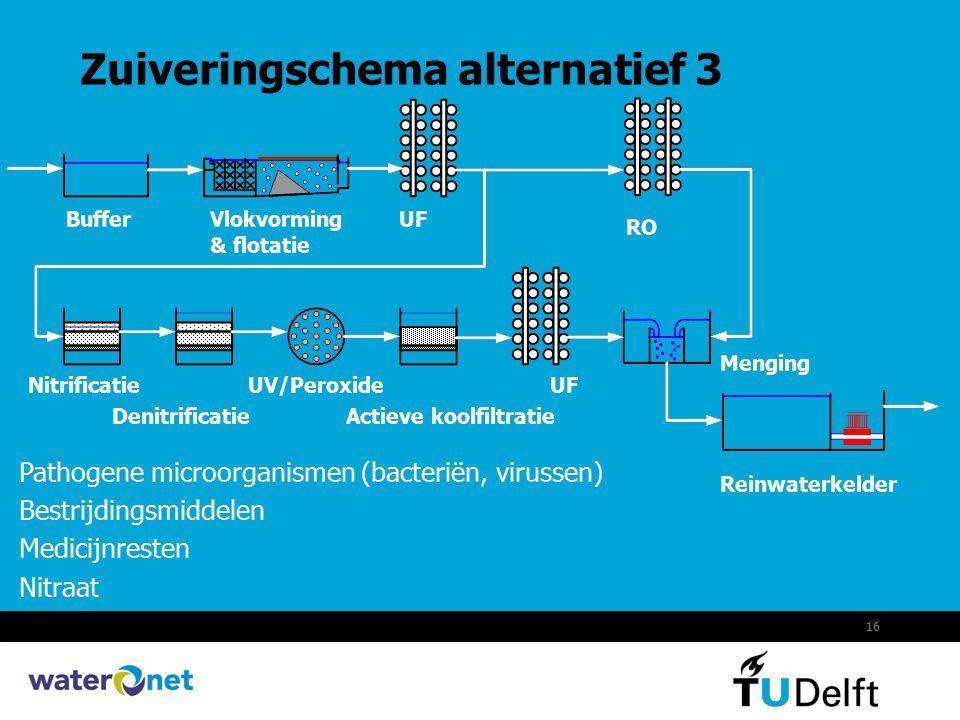 16 Zuiveringschema alternatief 3 Pathogene microorganismen (bacteriën, virussen) Bestrijdingsmiddelen Medicijnresten Nitraat BufferVlokvorming & flota