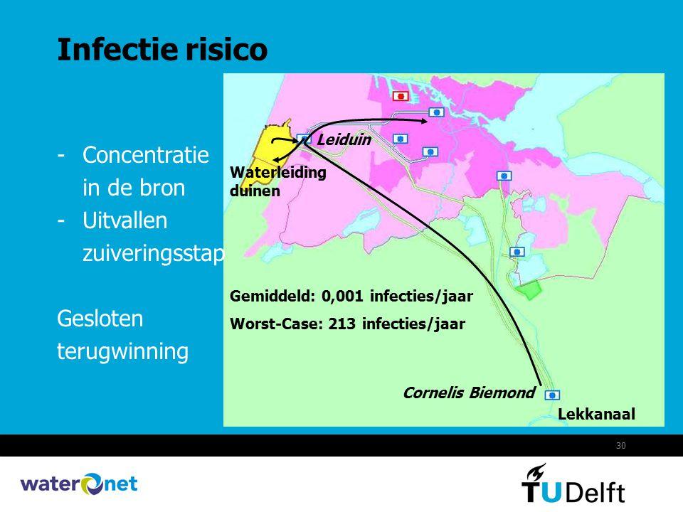 30 Infectie risico Lekkanaal -Concentratie in de bron -Uitvallen zuiveringsstap Gesloten terugwinning Cornelis Biemond Leiduin Waterleiding duinen Gem