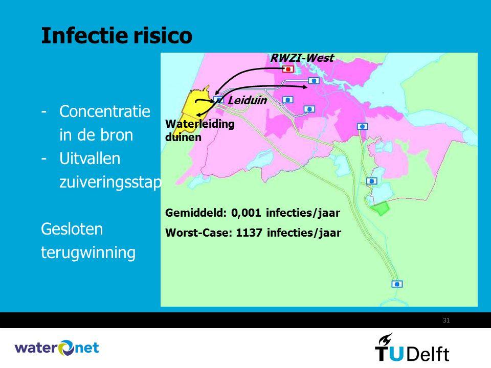 31 Infectie risico Leiduin Waterleiding duinen RWZI-West -Concentratie in de bron -Uitvallen zuiveringsstap Gesloten terugwinning Gemiddeld: 0,001 inf