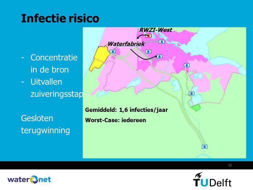 32 Infectie risico RWZI-West Waterfabriek -Concentratie in de bron -Uitvallen zuiveringsstap Gesloten terugwinning Gemiddeld: 1,6 infecties/jaar Worst