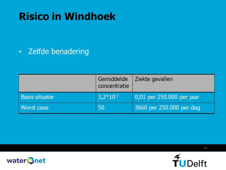 33 Risico in Windhoek Zelfde benadering Gemiddelde concentratie Ziekte gevallen Basis situatie3,2*10 -7 0,01 per 250.000 per jaar Worst case503660 per