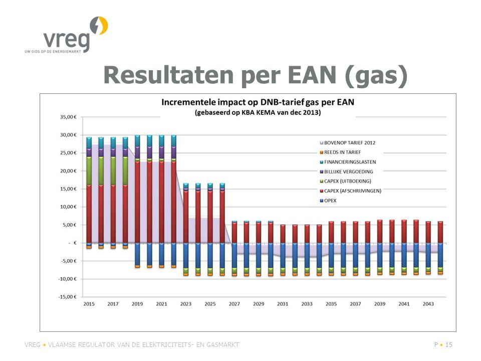 Resultaten per EAN (gas) VREG VLAAMSE REGULATOR VAN DE ELEKTRICITEITS- EN GASMARKTP 15