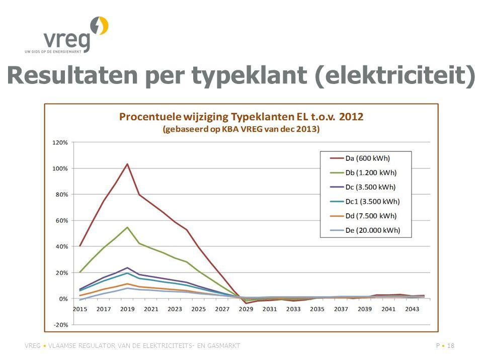 Resultaten per typeklant (elektriciteit) VREG VLAAMSE REGULATOR VAN DE ELEKTRICITEITS- EN GASMARKTP 18