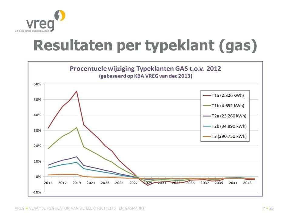 Resultaten per typeklant (gas) VREG VLAAMSE REGULATOR VAN DE ELEKTRICITEITS- EN GASMARKTP 20