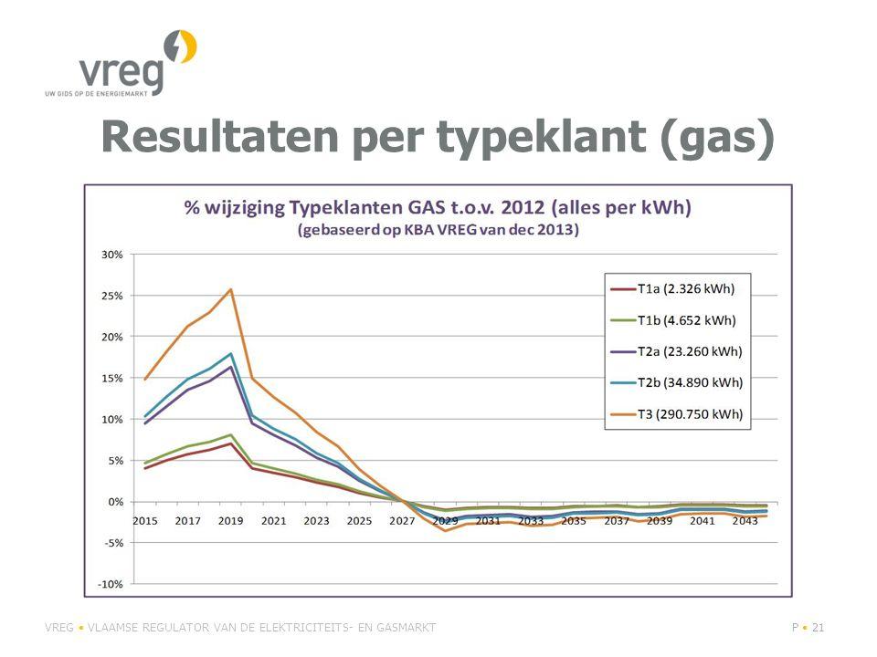 Resultaten per typeklant (gas) VREG VLAAMSE REGULATOR VAN DE ELEKTRICITEITS- EN GASMARKTP 21