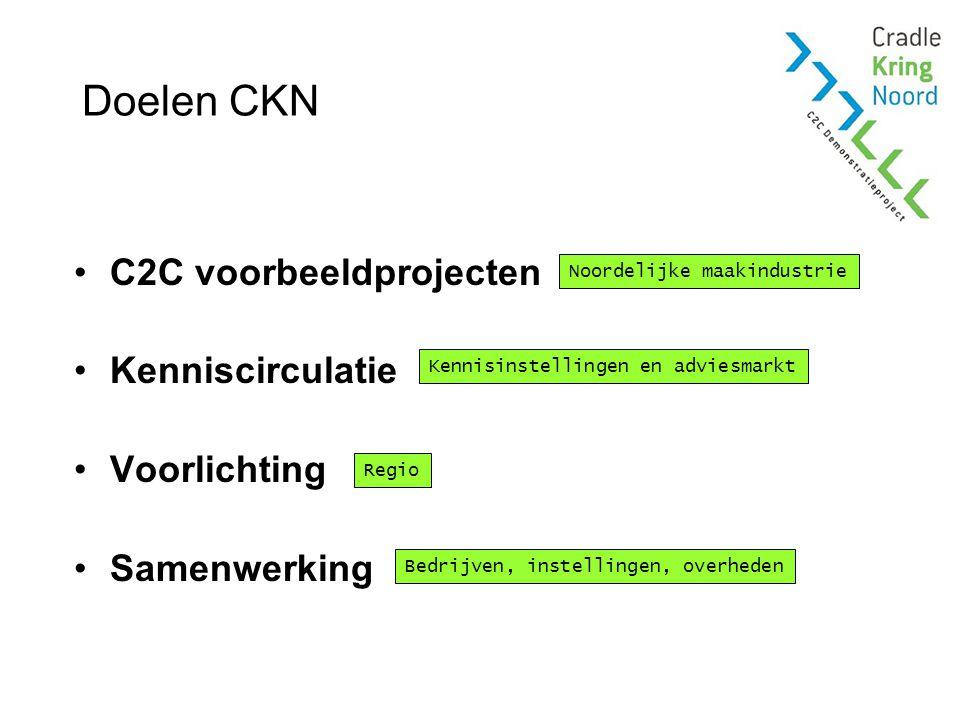 Doelen CKN C2C voorbeeldprojecten Kenniscirculatie Voorlichting Samenwerking Noordelijke maakindustrie Kennisinstellingen en adviesmarkt Regio Bedrijven, instellingen, overheden