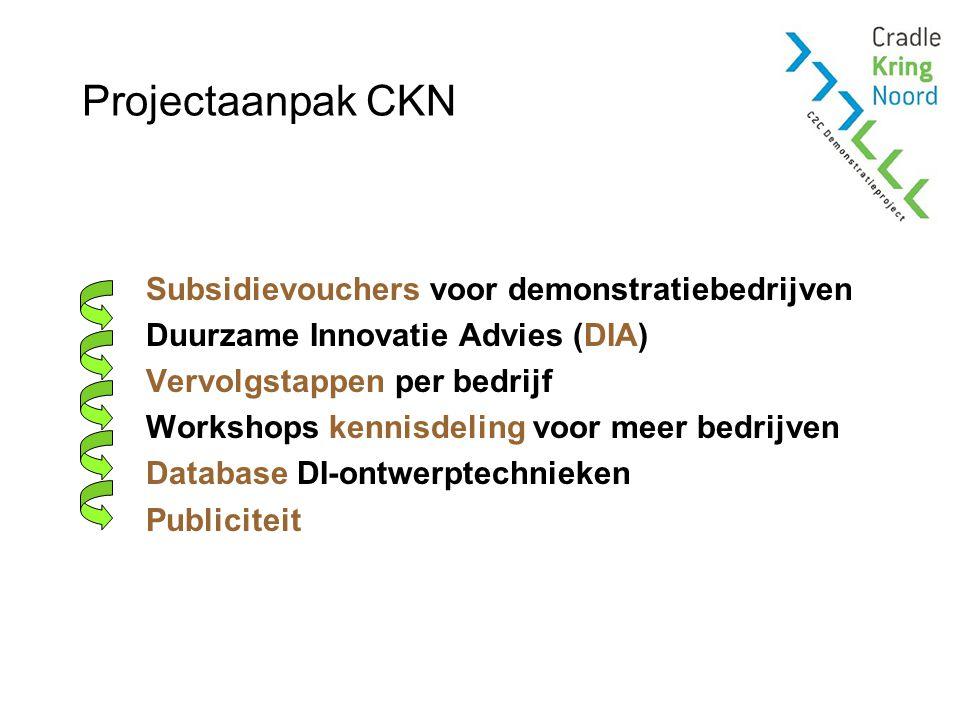 Projectaanpak CKN Subsidievouchers voor demonstratiebedrijven Duurzame Innovatie Advies (DIA) Vervolgstappen per bedrijf Workshops kennisdeling voor meer bedrijven Database DI-ontwerptechnieken Publiciteit