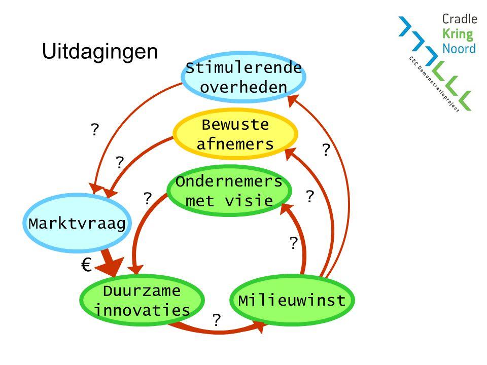 Kansen voor Noord-Nederland Regionale grondstoffen, ketens en markten Grote variëteit in maakbedrijven Sterke regionale kennisinfrastructuur Sterke regionale samenwerkingscultuur Sterke regionale economische instellingen +